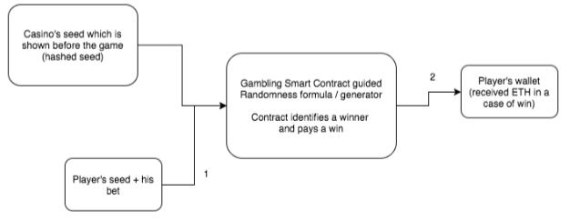 Casino trustworthy operation