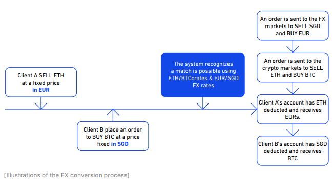 FX conversion process