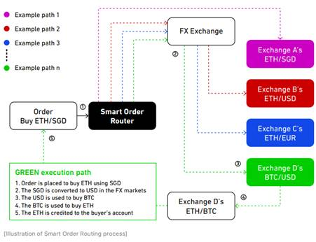 Smart Order Routing process