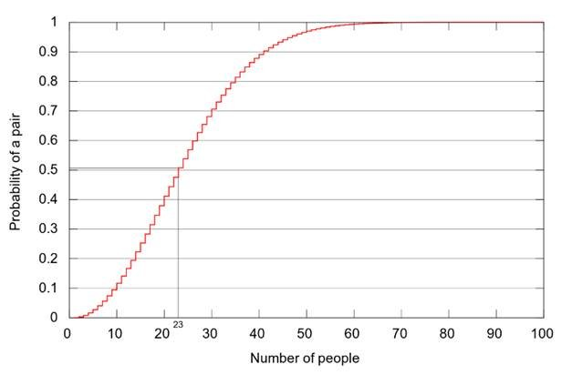 probabilities vs number of people