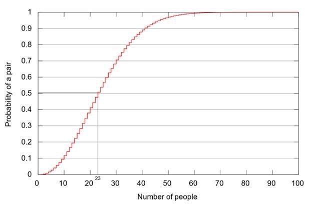 probabilities vs number of people