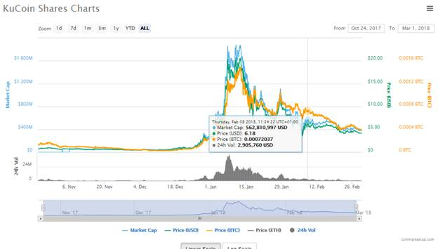 KuCoin Shares Charts