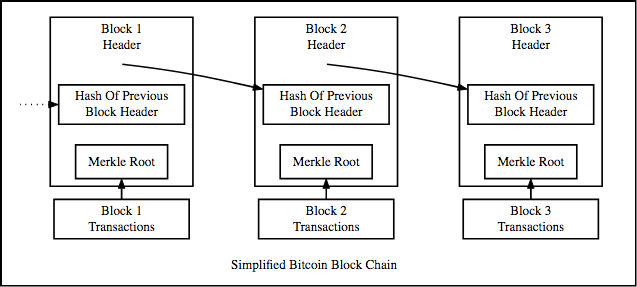 bitcoin block chain