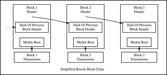 bitcoin block chain