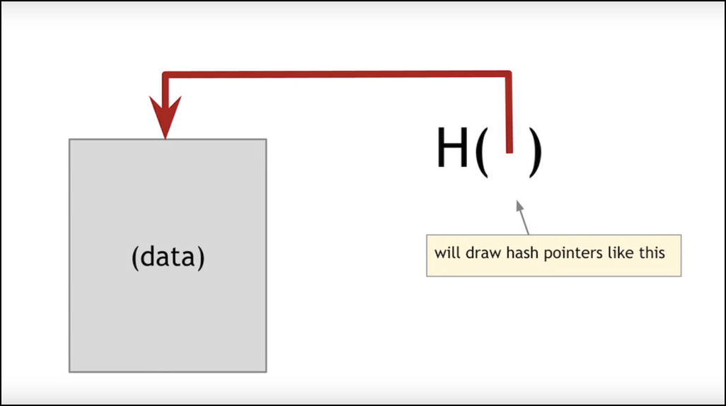 hash pointers data structures