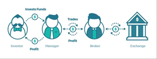 trust management platform