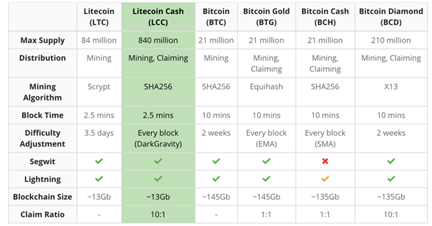 Comparative table Litecoin