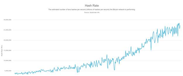 rate of hashing