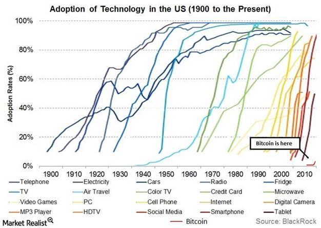 Adoption of technology