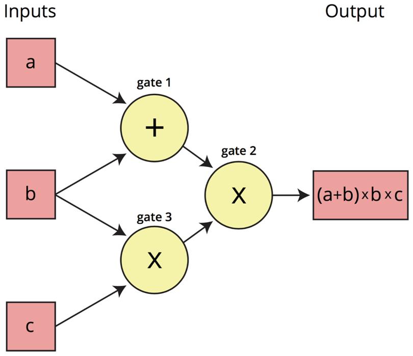arithmetic circuit
