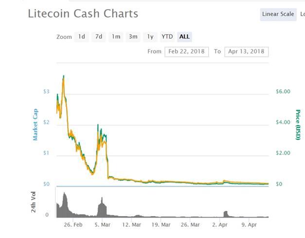 Litecoin Cash Charts