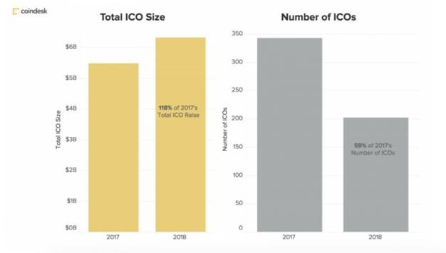 total ICO size