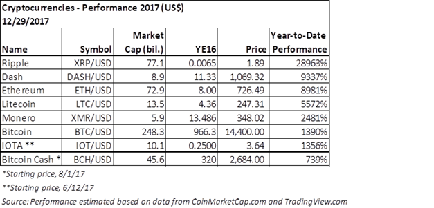 Cryptocurrencies performance 2017