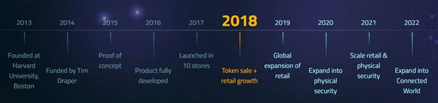 Nucleus Vision Roadmap