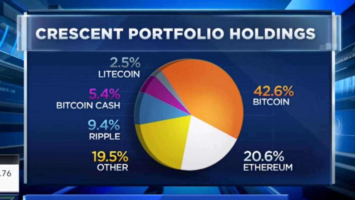 Investment management crescent crypto