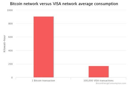 Bitcoin Visa Network Consumption