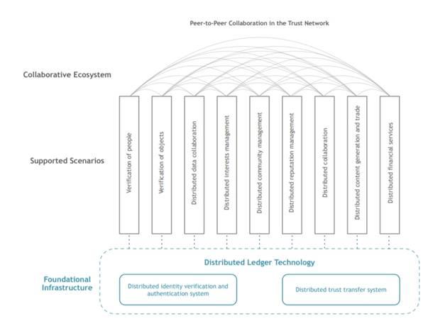 Ontology trust ecosystem