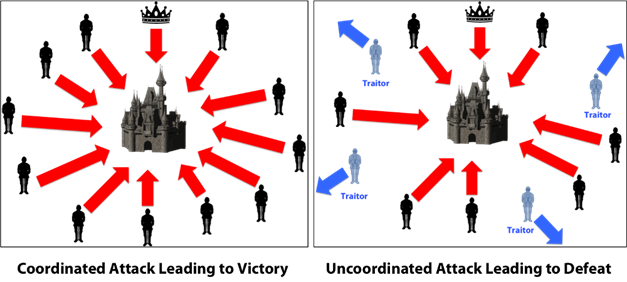 Problem of the Byzantine generals