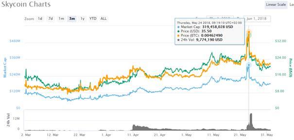 Skycoin Charts