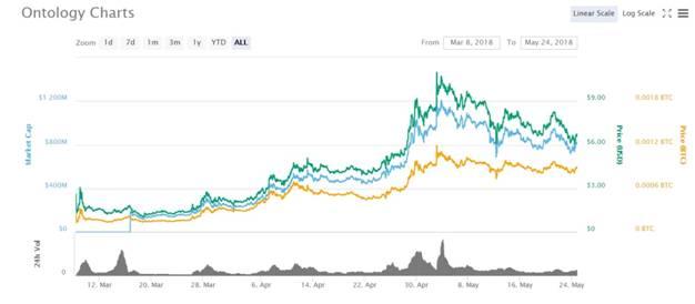 Ontology Charts