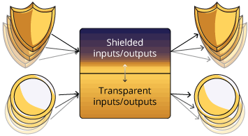 shielded and transparent addresses