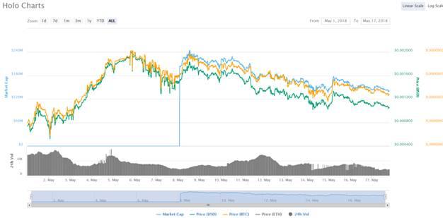 Holo Charts