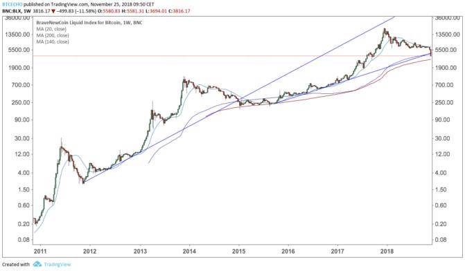 -bitcoin-crash-1-671x392