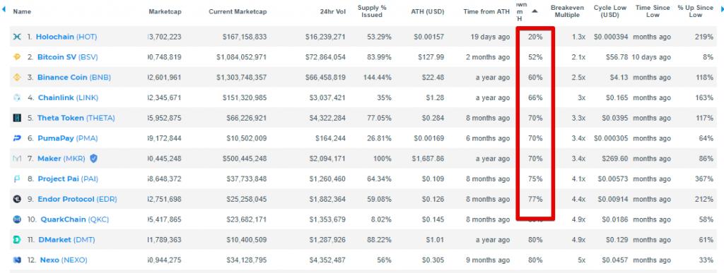 bear market resistance - bnb, holo, link