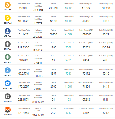 Best Litecoin Mining Pools for 2019 - Guide and Comparison