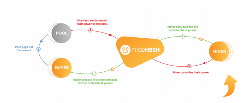 Nicehash Review 2019 - How To Use Nicehash and Is It