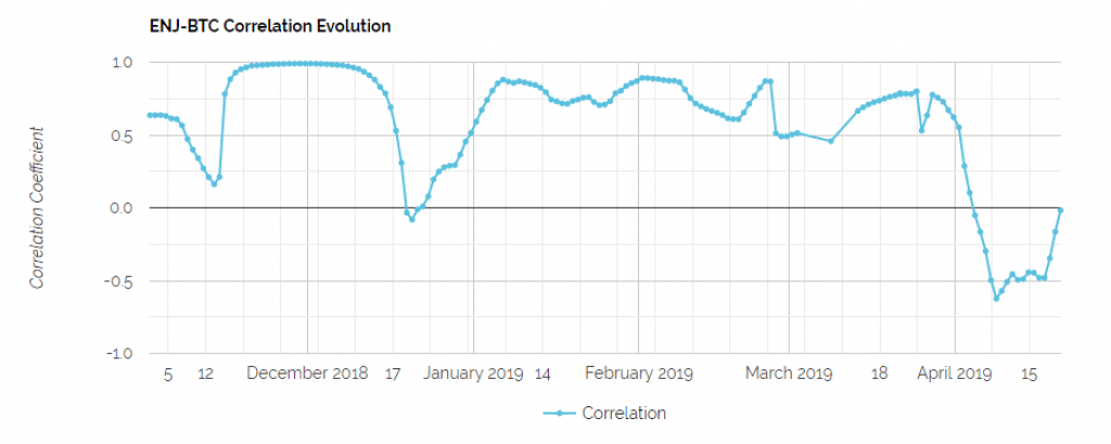 ENJ_Correlations