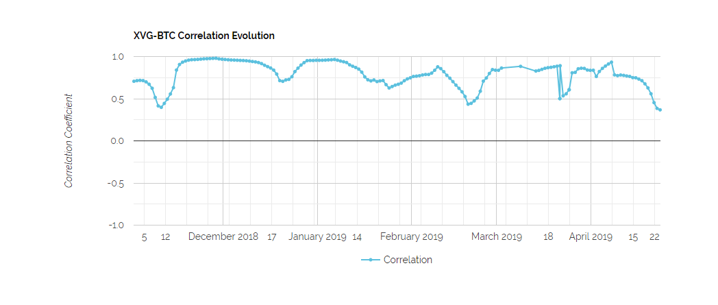 XVG_Correlations