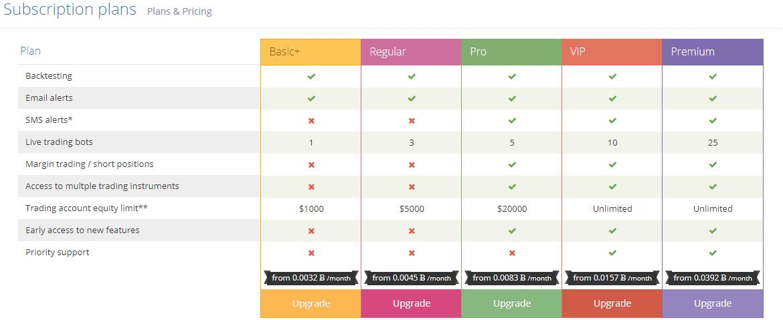 cyptotrader org Plans & Pricing