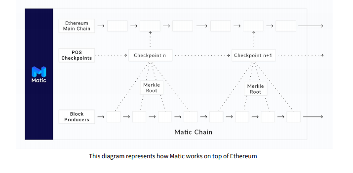 matic on top of ethereum