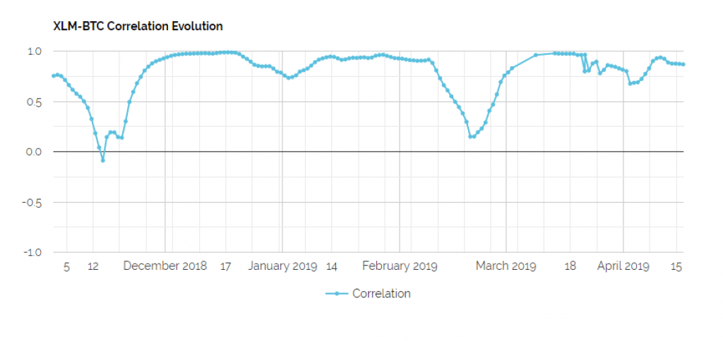 xlm btc correlation