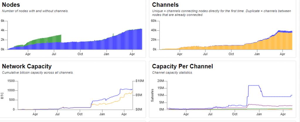 Lightning Network Statistics