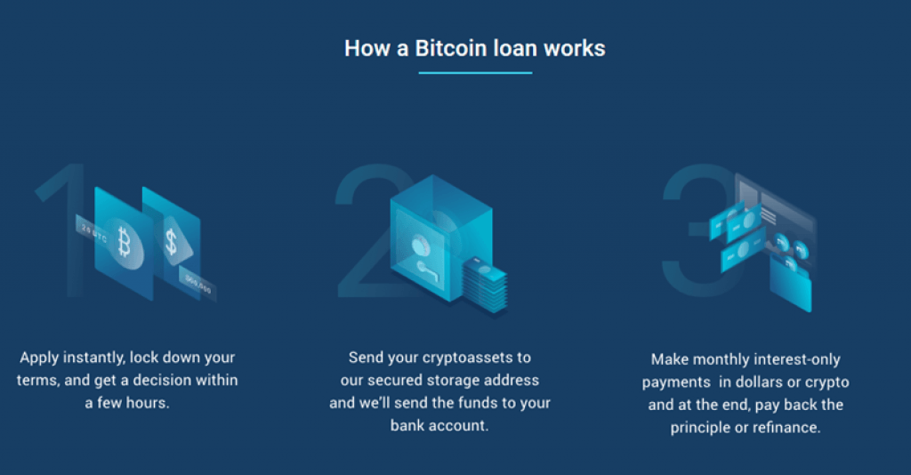 BlockFi-ICrypto-Backed-Loan