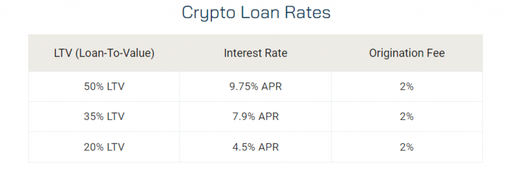 blockfi loan rates