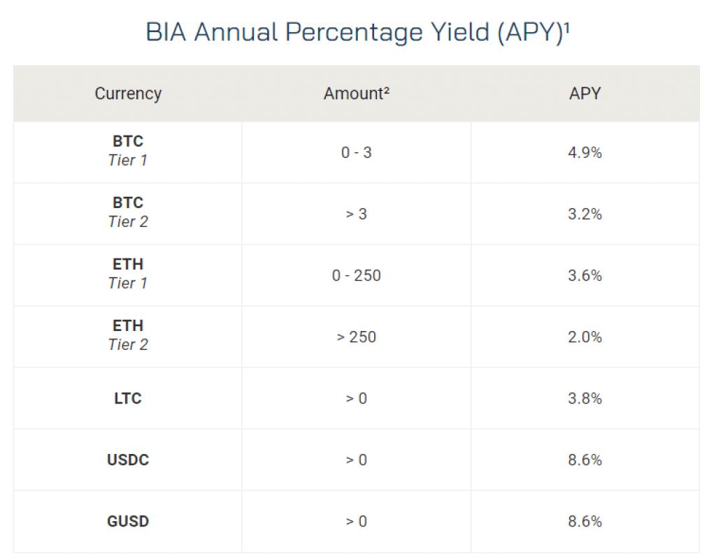 blockfi rates
