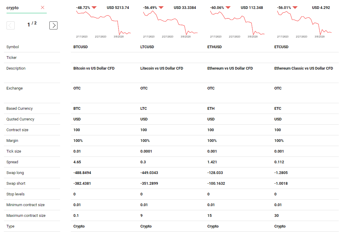 simplefx crypto assets