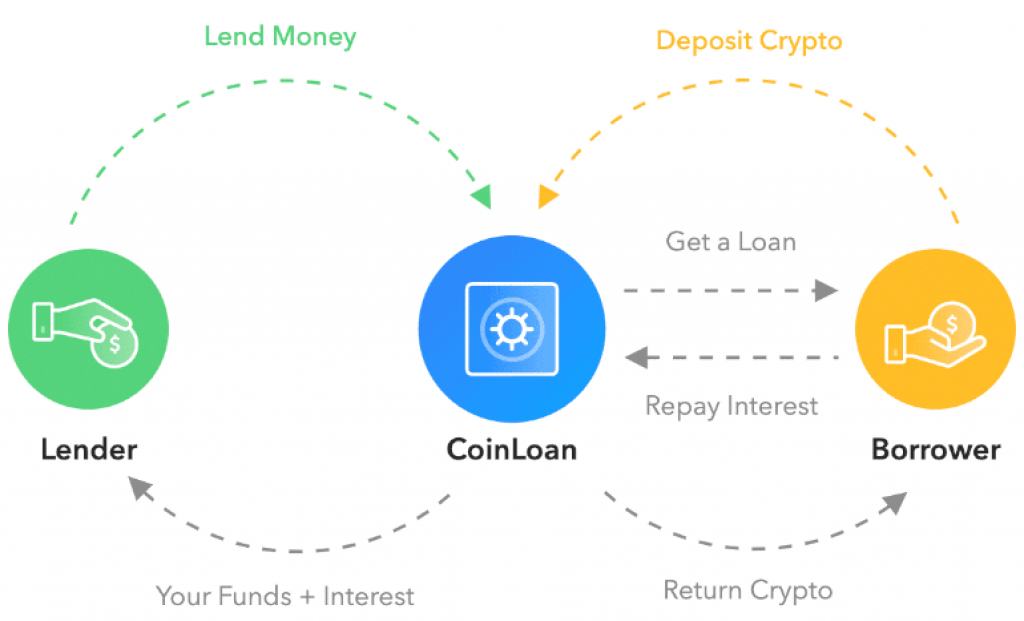 how-crypto-lending-works