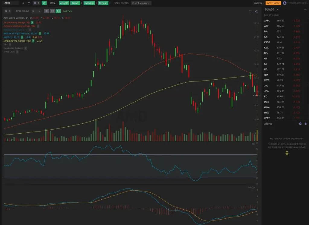 TrendSpider Automated charting software