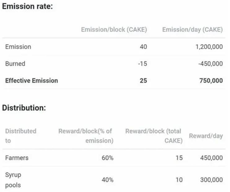 Emission Rate PancakeSwap