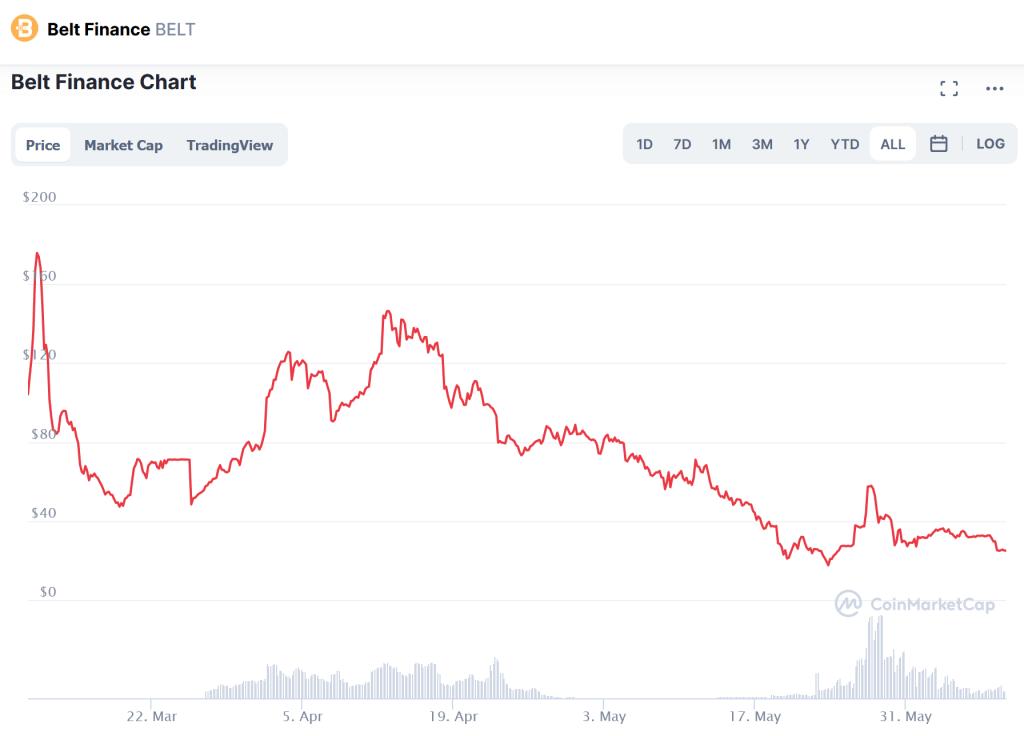 Belt finance price