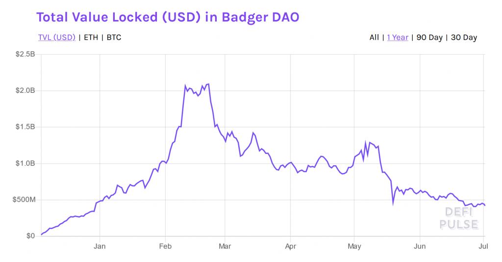 Badger Dao market price prediction