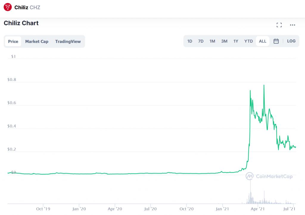 Chiliz market price prediction