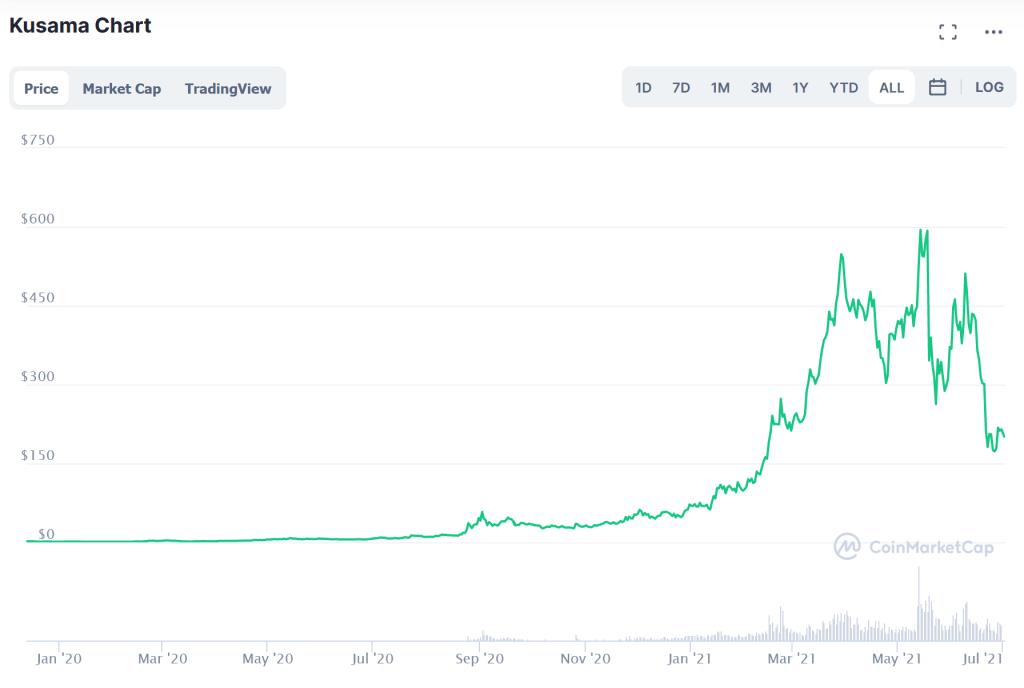 Kusama chart price prediction