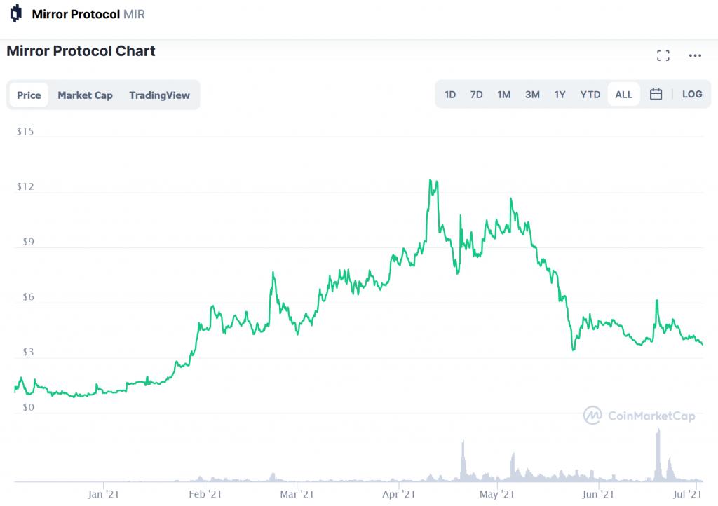 Mirror Protocol Price Prediction