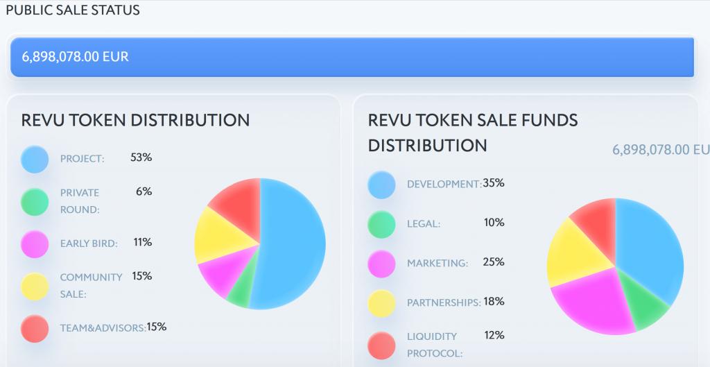 Revu Token distribution