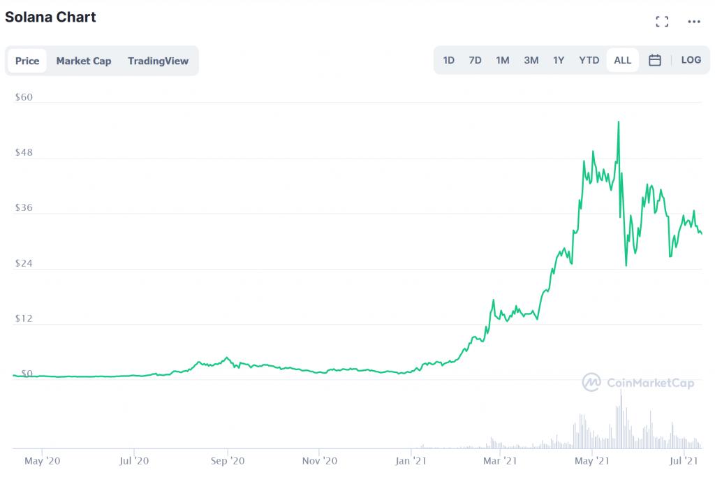 Solana chart price